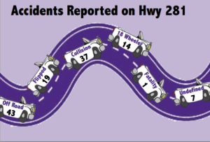 Many accidents have occured on U.S. Highway 281 starting from Interstate-20 to intersection of U.S. Highway 281 and 377 since March 1, 2015 to March 25, 2015. Graphic by Sammie Wight.