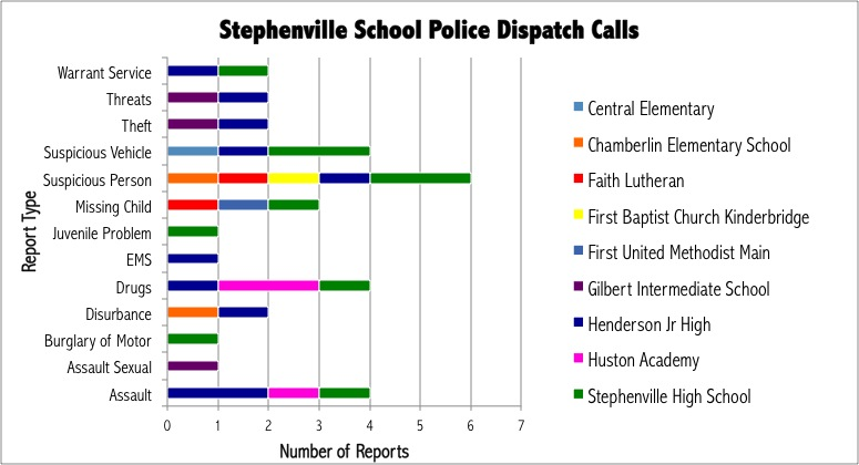 Stephenville Police Department records reported 35 major incidents in that last year. Graphic by Sammie Wight