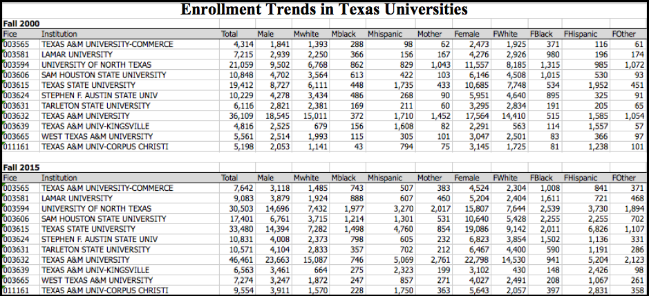 Data compiled by Texas Higher Education Coordinating Board.