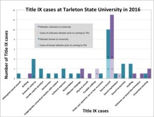 This cluster bar graph shows patterns between Title IX allegations from 2016, according to Title IX log. Graphic by Sammie Wight