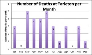 Number of Deaths at Tarleton per Month