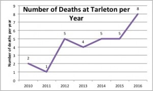 Number of Deaths at Tarleton per Year